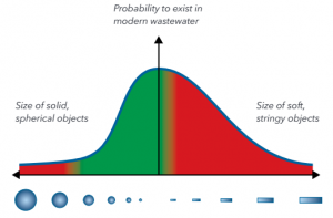 Passing Through Items Probability Graph